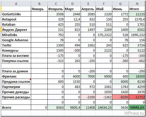 Статистика доходов