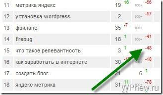 Позиция сайта в поисковиках