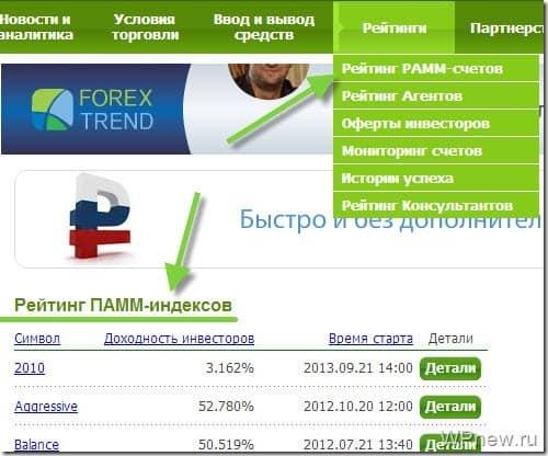 Рейтинг ПАММ индексов