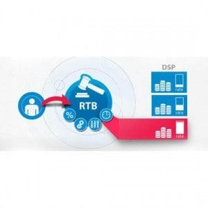 RTB реклама