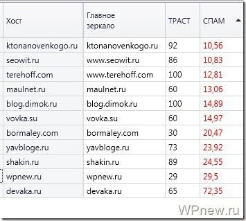 Fast Trust спам
