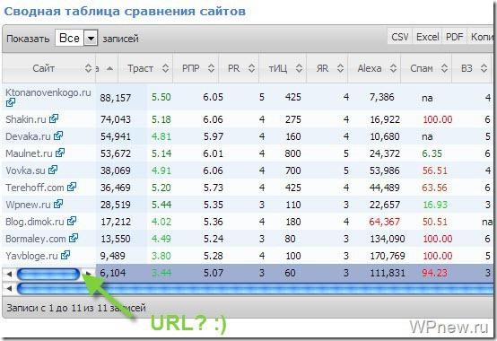 Сравнение параметров сайтов