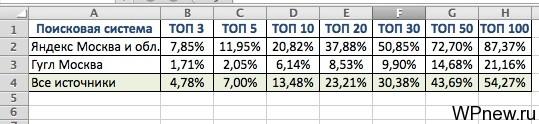 Статистика после месяца продвижения поведенческими факторами
