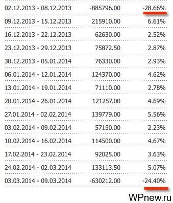 Статистика investbolin