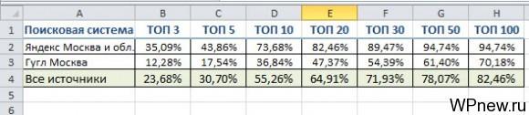Позиции на 31 марта 2014