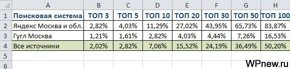 Статистика на 30 января 2014 года