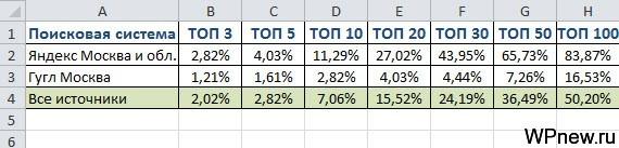 Статистика до продвижения с помощью SerpClick