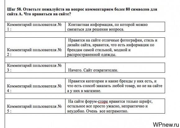 Оценка пользователей