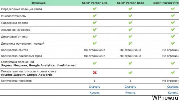 Тарифы SERP Parser