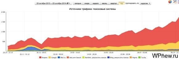График посещаемости по неделям