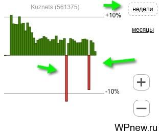 История kuznets