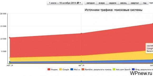 Статистика посещаемости после марафона