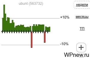 История ubunt