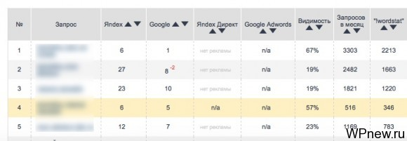 Видимость сайта в Яндексе