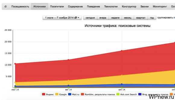 Сайт о недвижимости в регионе Москва