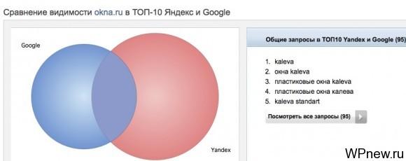 Видимость в поисковых системах Spywords
