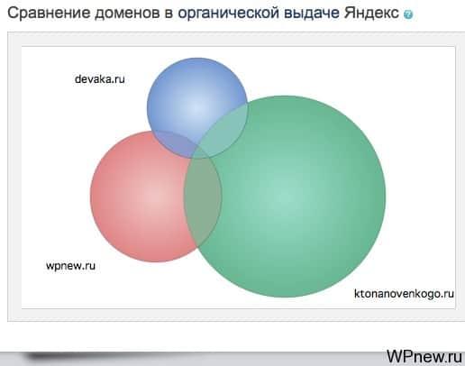 Сравнение доменов