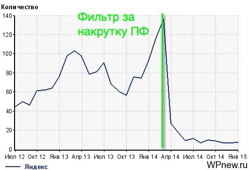 Статистика переходов с Яндекса