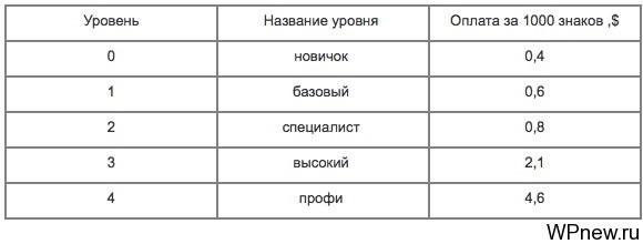 Neotext.ru