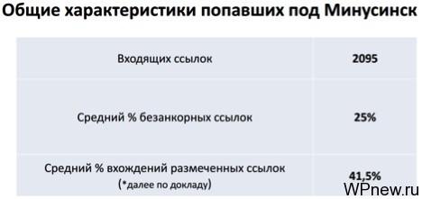 "Характеристика сайтов, попавших в ""Минусинск"""