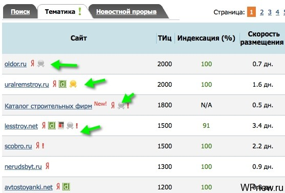 Доноры в GoGetLinks