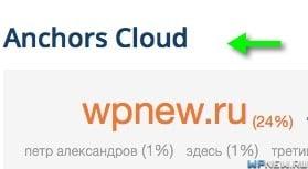 Анкоры сайта