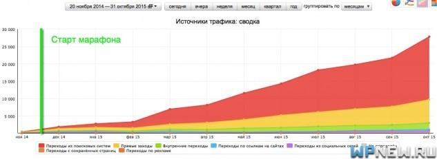 График посещаемости snow-motion.ru