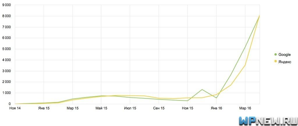 График трафика с поиска