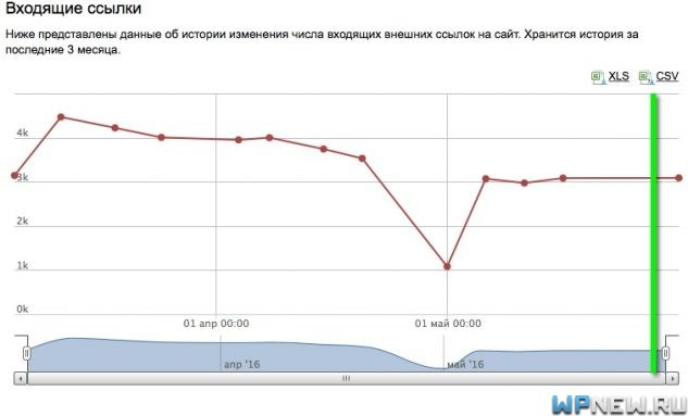 Сайт №3 (данные Яндекс Вебмастер)