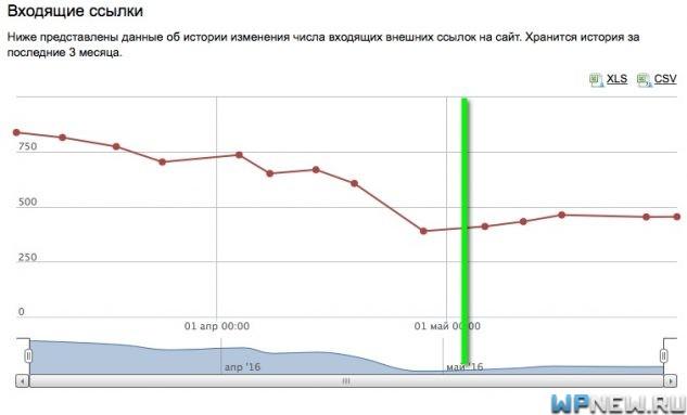 Сайт №4 (данные Яндекс Вебмастер)