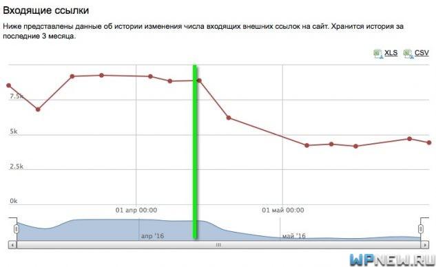 Сайт №5 (данные Яндекс Вебмастера)