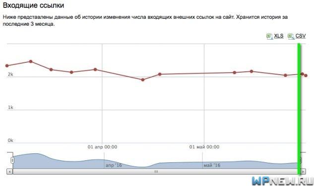 Сайт №7 (данные Яндекс Вебмастера)