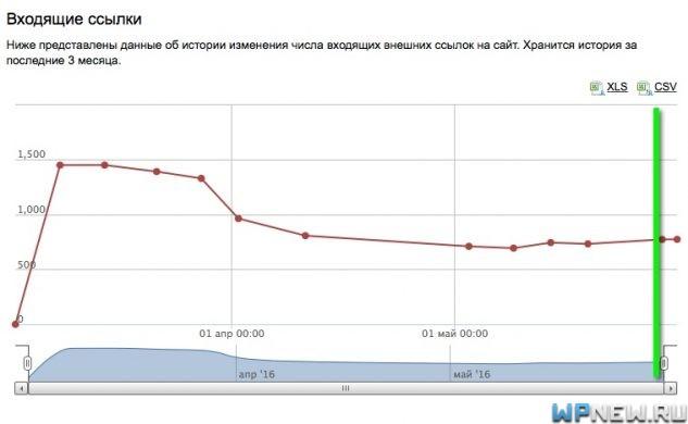 Сайт №8 (данные Яндекс Вебмастера)