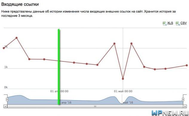 Сайт №9 (данные Яндекс Вебмастера)
