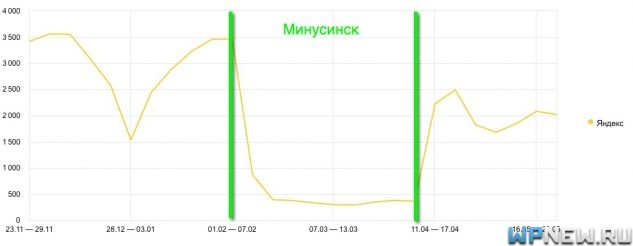 Трафик с Яндекса после Минусинска