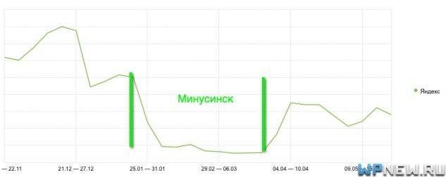 Трафик с Яндекса после выхода из Минусинска