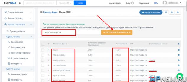 Анализ релевантности в Serpstat