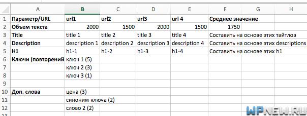 Таблица оптмизации страницы