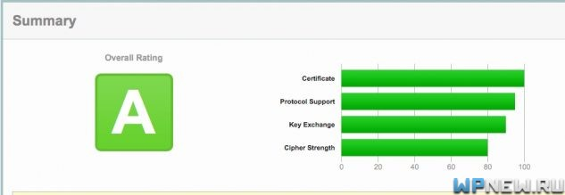 SSL-сертификат без ошибок